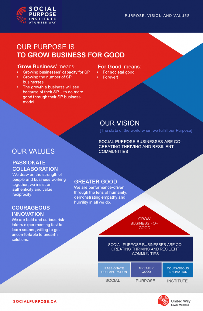 Social Purpose Institute Purpose Vision Values